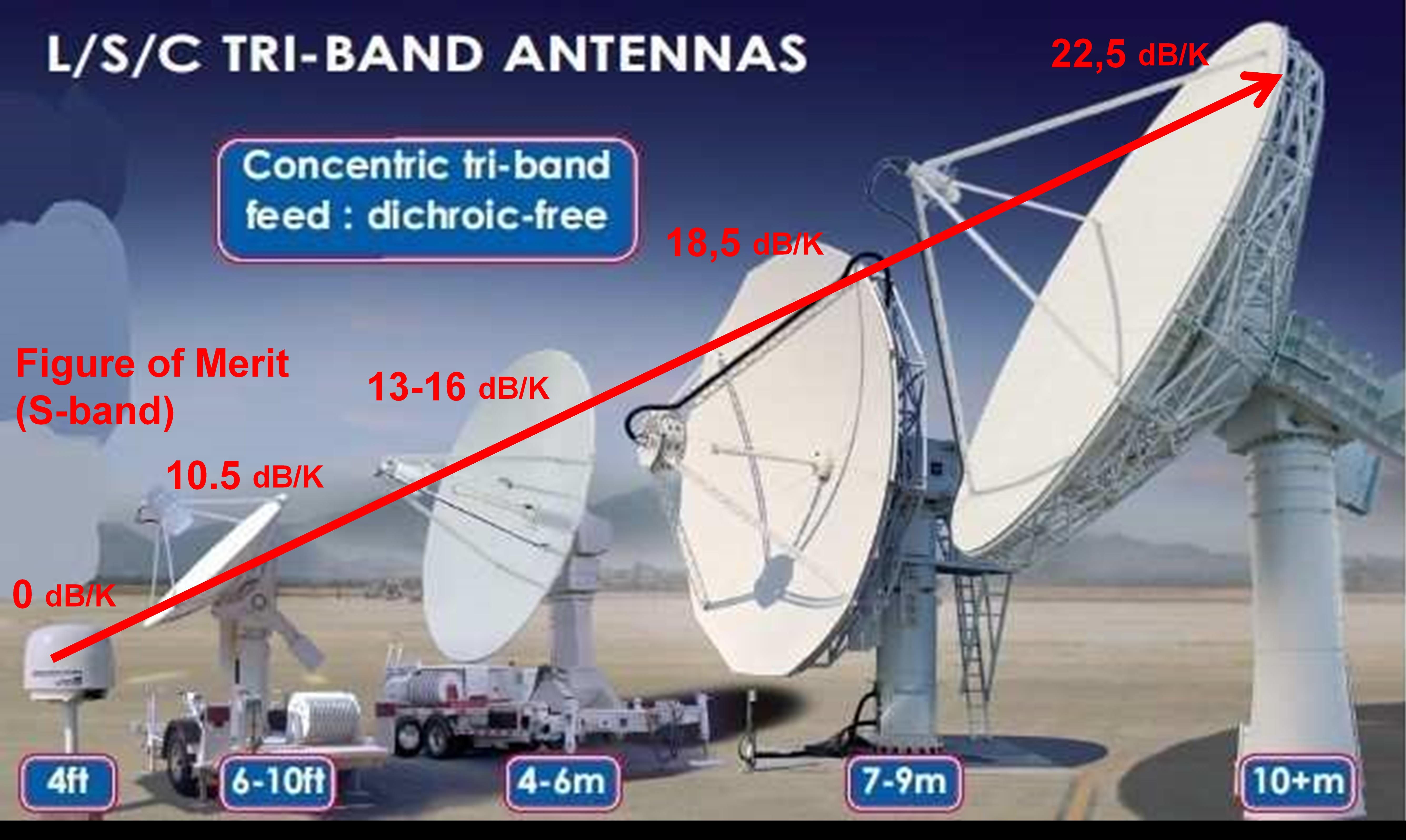 Telemetry Antenna Range